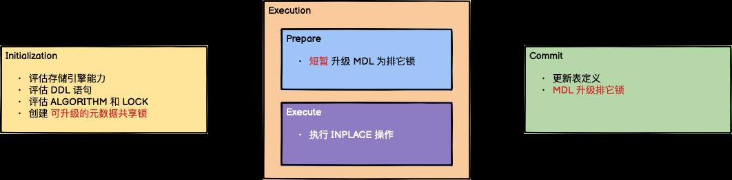 Online DDL 执行过程